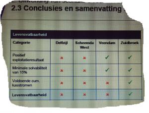Conclusie uit KPMG-rapport